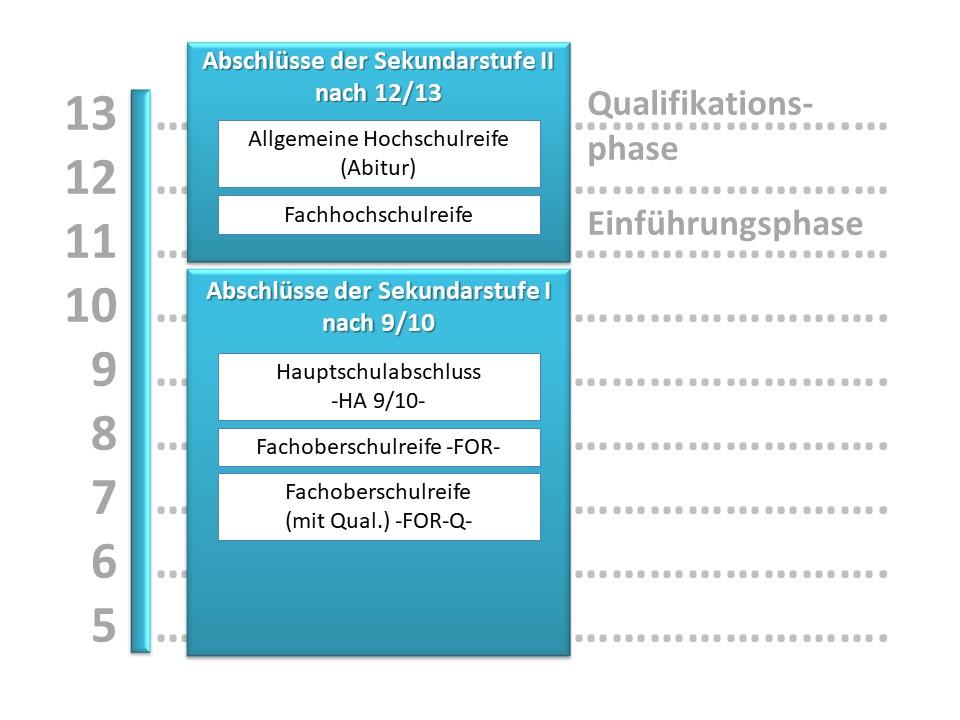 Struktur der Karla Raveh Gesamtschule